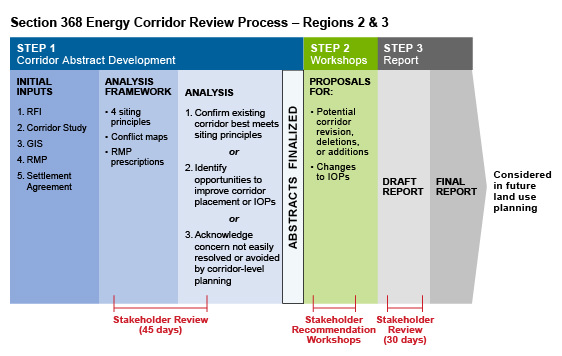 Section 368 Energy Corridor Review Process - Regions 2 & 3